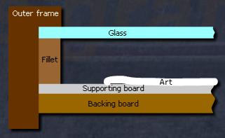 box frame cross-section